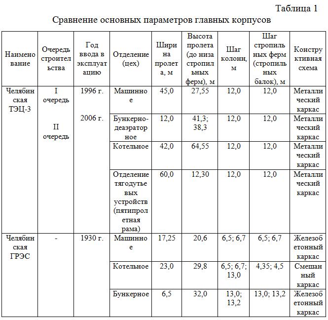 Sravnenie_osnovnyx_parametrov_glavnyx_korpusov