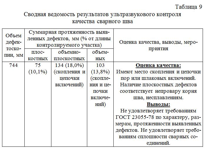 Svodnaya_vedomost_rezultatov_ultrazvukovogo_kontrolya_kachestva_svarnogo_shva