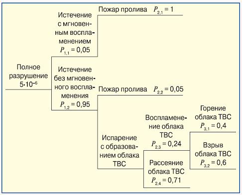 Vetv_dereva_sobytij_pri_polnom_razrushenii_oborudovaniya