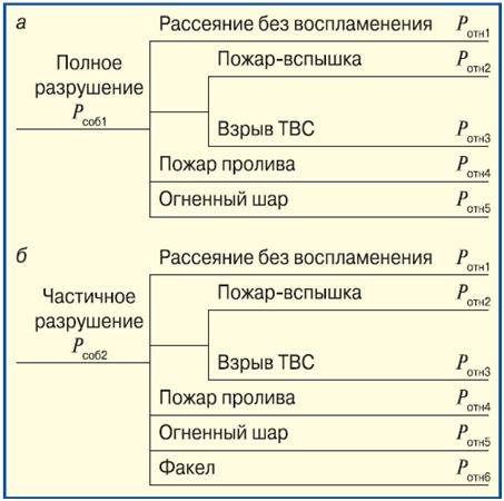 Vetvi_ekvivalentnogo_dereva_sobytij