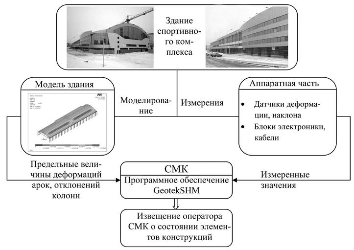 Blok-sxema_vzaimodejstviya_apparatnoj_i_raschetnoj_chastej_sistemy_monitoringa