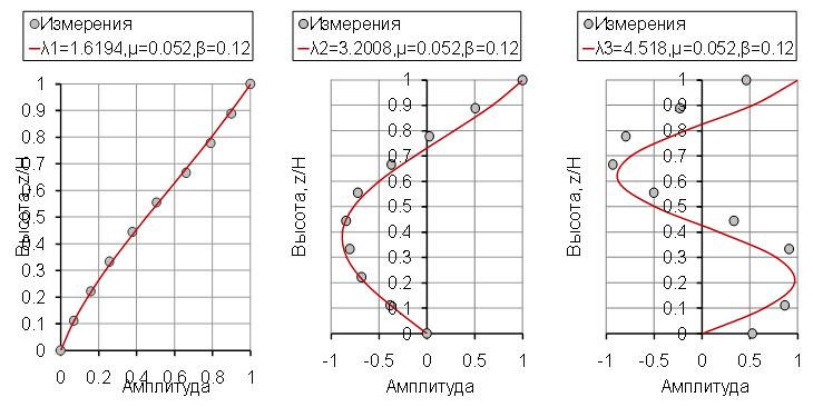 Epyury_sobstvennyx_form_poperechnyx_kolebanij_zdaniya_i_zameshhayushhej_modeli