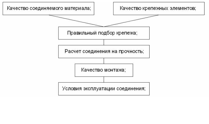 Faktory_vliyayushhie_na_stabilnost_raboty_soedineniya