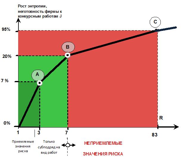 Graficheskaya_model–entropiya–risk_podryadnogo_torga