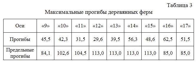 Maksimalnye_progiby_derevyannyx_ferm