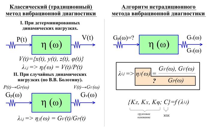 Metody_vibracionnogo_diagnostirovaniya