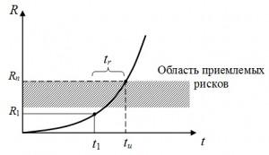 Ocenka_ostatochnogo_resursa_po_risku_avarii