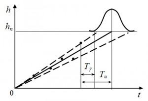 Opredelenie_gamma-procentnogo_ostatochnogo_resursa