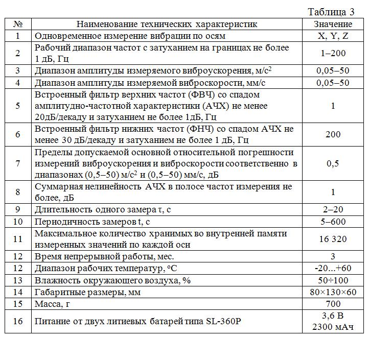 Osnovnye_texnicheskie_xarakteristiki_ADMV-01
