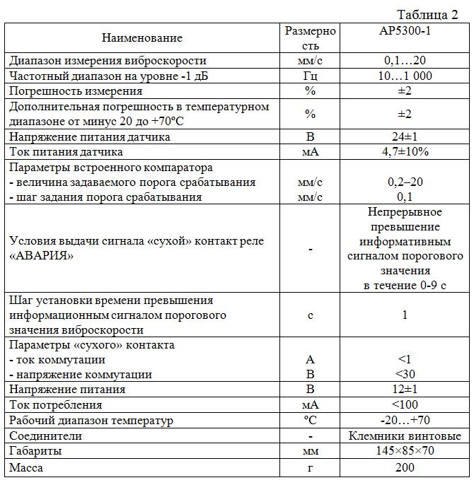 Osnovnye_texnicheskie_xarakteristiki_vibrokontrollera_AR5300-1
