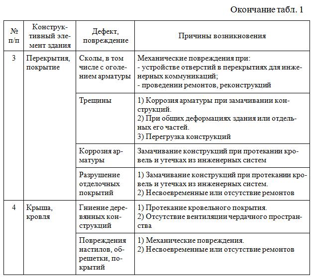 Prichiny_vozniknoveniya_defektov_i_povrezhdenij_02