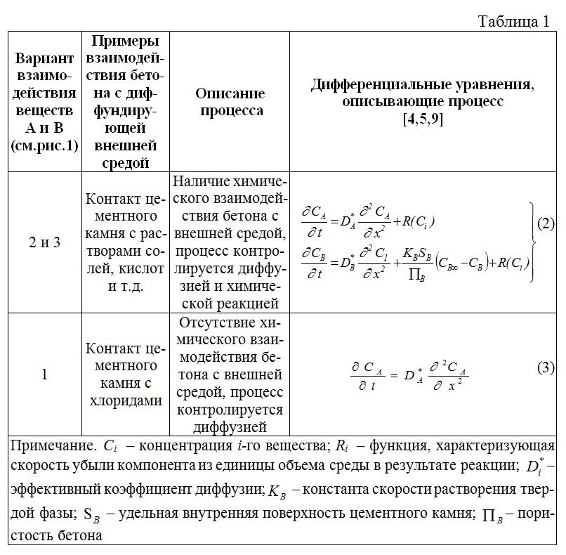 Process_opredelyaetsya_diffuziej