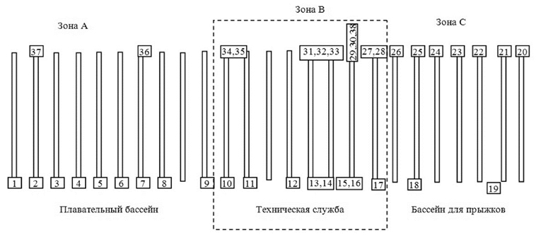 Razmeshhenie_datchikov_temperatury_na_elementax_konstrukcij_sportkompleksa_Burtasy