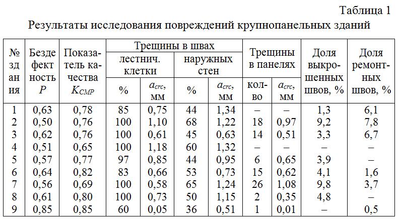 Rezultaty_issledovaniya_povrezhdenij_krupnopanelnyx_zdanij