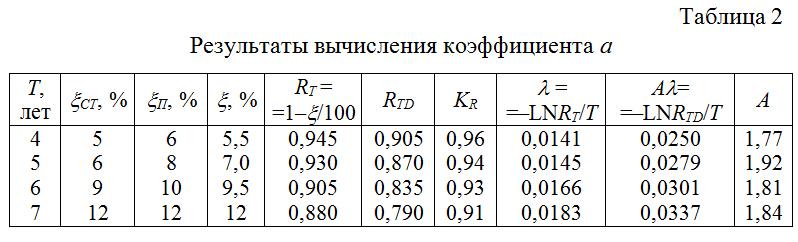Rezultaty_vychisleniya_koefficienta_a_po_isxodnym_dannym_obsledovaniya_zdanij