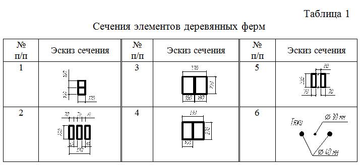 Secheniya_elementov_derevyannyx_ferm