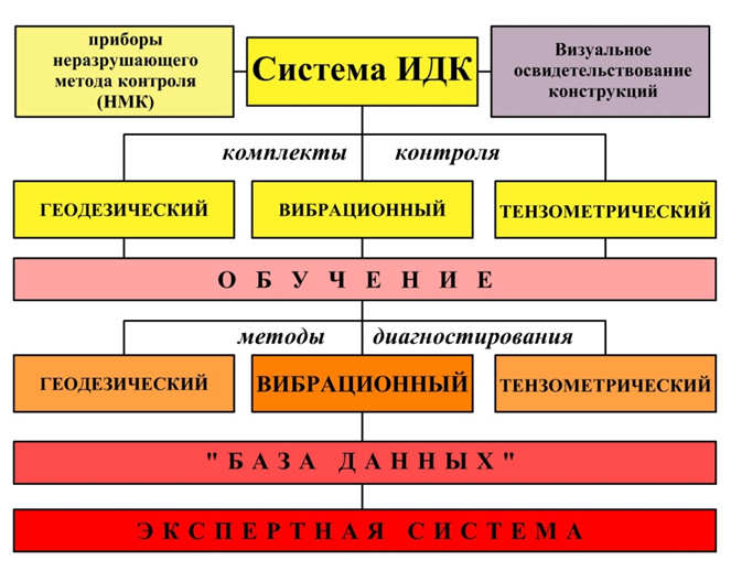 Sistema_IDK_na_SS
