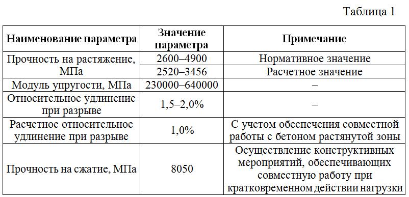 Svojstva_uglerodnogo_volokna_sistemy_MBrace_proizvodstva_BASF_Construction_Chemicals