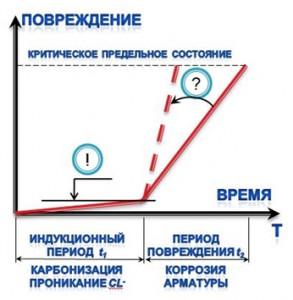 Sxema_povrezhdeniya_pri_korrozii_stali_v_betone