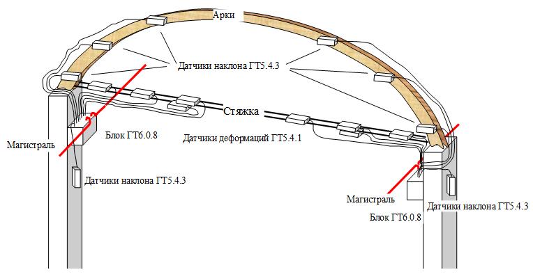 Sxema_ustanovki_dvux_blokov_s_datchikami_deformacii_i_naklona