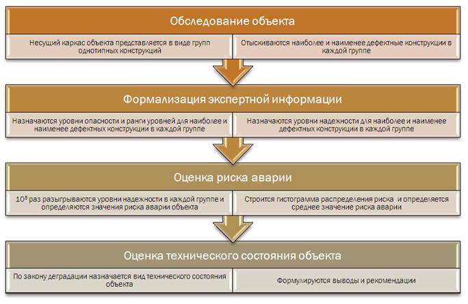 Texnologiya_ocenki_urovnya_konstrukcionnoj_bezopasnosti