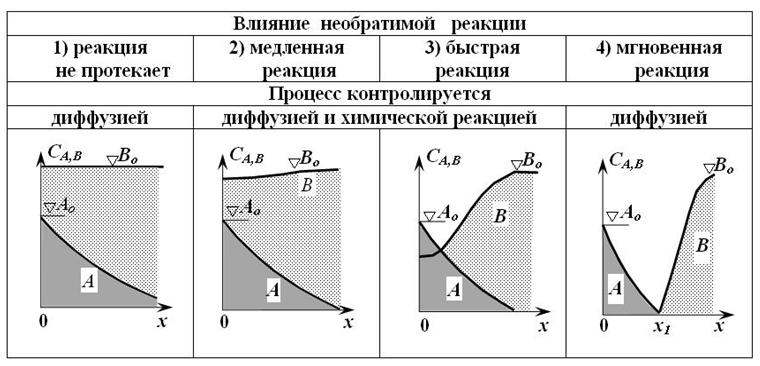 Tipy_krivyx_xarakterizuyushhix_raspredelenie_koncentracii_pri_bimolekulyarnoj_reakcii_vida