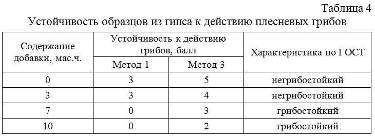 Ustojchivost_obrazcov_iz_gipsa_k_dejstviyu_plesnevyx_gribov