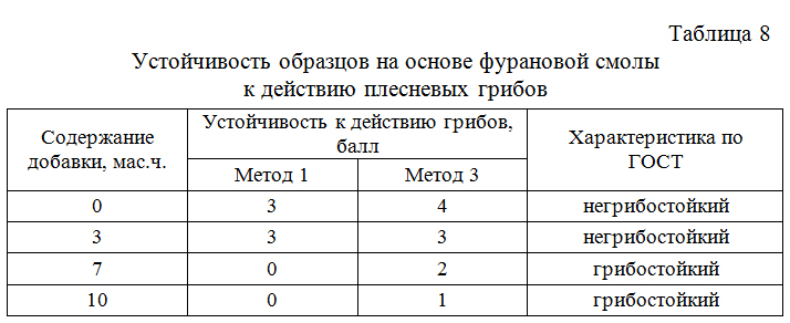 Ustojchivost_obrazcov_na_osnove_furanovoj smoly_k_dejstviyu_plesnevyx_gribov