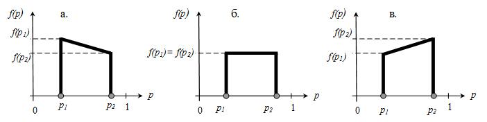 Varianty_vida_modeli_zakona_degradacii