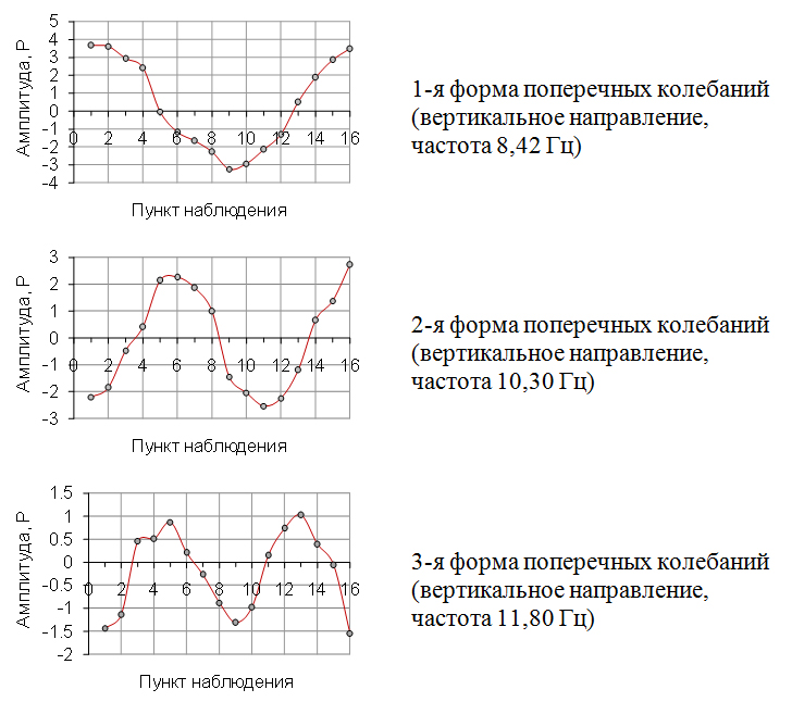 Vertikalnye_formy_sobstvennyx_kolebanij_zdaniya