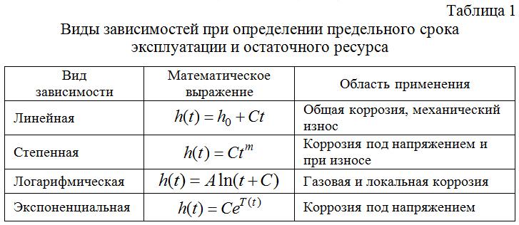 Vidy_zavisimostej_pri_opredelenii_predelnogo_sroka_ekspluatacii_i_ostatochnogo_resursa