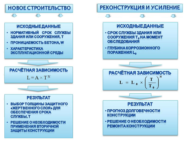 Vozmozhnyj_poryadok_prinyatiya_resheniya_o_sposobax_obespecheniya_dolgovechnosti_konstrukcii