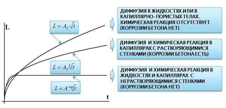 Xarakter_raspredelenij_s_uchyotom_razvitiya_i_utochneniya_matematicheskoj_modeli_processa