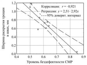 Zavisimost_shiriny_treshhin_ot_kachestva_rabot