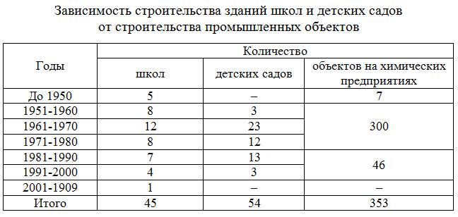 Zavisimost_stroitelstva_zdanij_shkol_i_detskix_sadov_ot_stroitelstva_promyshlennyx_obektov