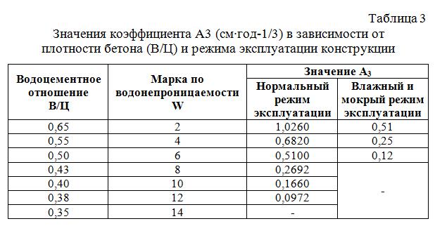 Znacheniya_koefficienta_A3_v_zavisimosti_ot_plotnosti_betona_i_rezhima_ekspluatacii_konstrukcii