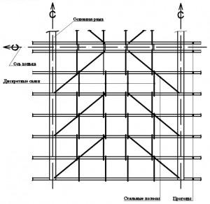 Diagonalnye_svyazi_po_progonam