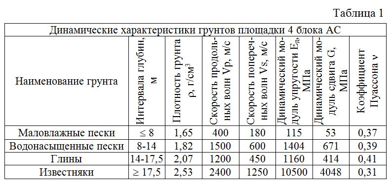 Dinamicheskie_xarakteristiki_gruntov_ploshhadki
