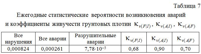 Ezhegodnye_statisticheskie_veroyatnosti_vozniknoveniya_avarij_i_koefficienty_zhivuchesti_gruntovyx_plotin