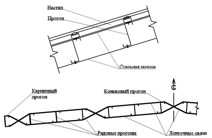 Lentochnye_svyazi_parallelnye_uklonu_krovli