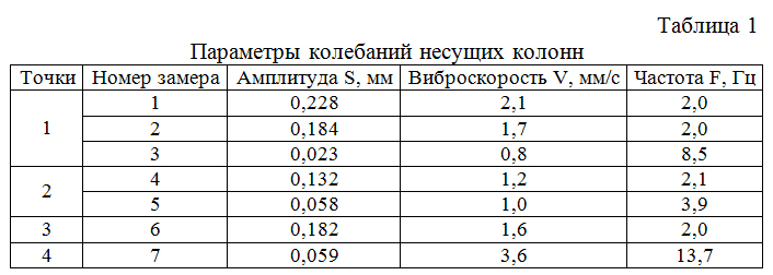 Parametry_kolebanij_nesushhix_kolonn