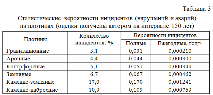 Statisticheskie_veroyatnosti_incidentov_na_plotinax