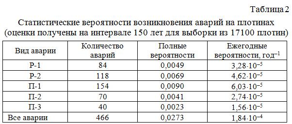 Statisticheskie_veroyatnosti_vozniknoveniya_avarij_na_plotinax