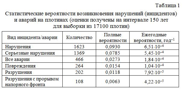 Statisticheskie_veroyatnosti_vozniknoveniya_narushenij_i_avarij_na_plotinax