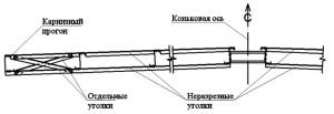Svyazi_v_vide_nerazreznyx_xolodnoformovannyx_ugolkov_parallelnyx_uklonu_krovli