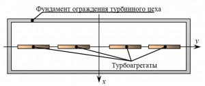 Sxema_razmeshheniya_fundamentov_ograzhdeniya_i_turboagregatov