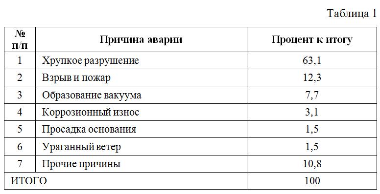 Dannye_po_analizu_fizicheskix_prichin_avarij