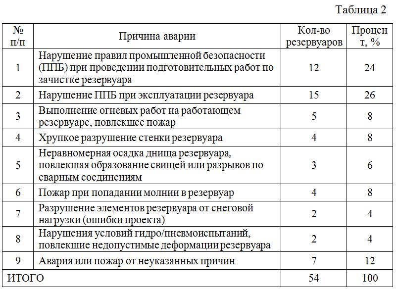 Diagramma_raspredeleniya_chisla_avarij_po_godam