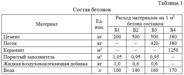 Sostav_betonov
