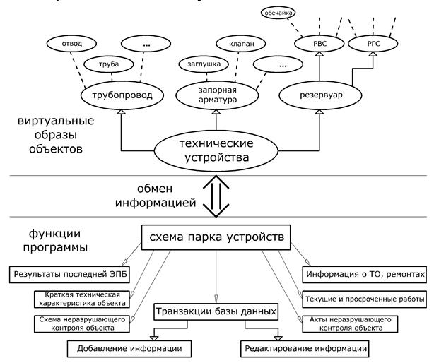 Struktura_virtualnyx_obektov_i_funkcij_programmy
